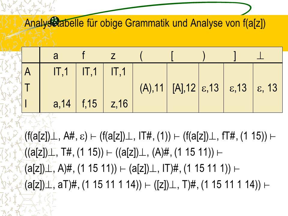 Analysetabelle für obige Grammatik und Analyse von f(a[z]) a f z ( [ ) ]  A IT,1 IT,1 IT,1 T (A),11 [A],12 ,13 ,13 , 13 I a,14 f,15 z,16 (f(a[z]), A#, ) ⊢ (f(a[z]), IT#, (1)) ⊢ (f(a[z]), fT#, (1 15)) ⊢ ((a[z]), T#, (1 15)) ⊢ ((a[z]), (A)#, (1 15 11)) ⊢ (a[z]), A)#, (1 15 11)) ⊢ (a[z]), IT)#, (1 15 11 1)) ⊢ (a[z]), aT)#, (1 15 11 1 14)) ⊢ ([z]), T)#, (1 15 11 1 14)) ⊢